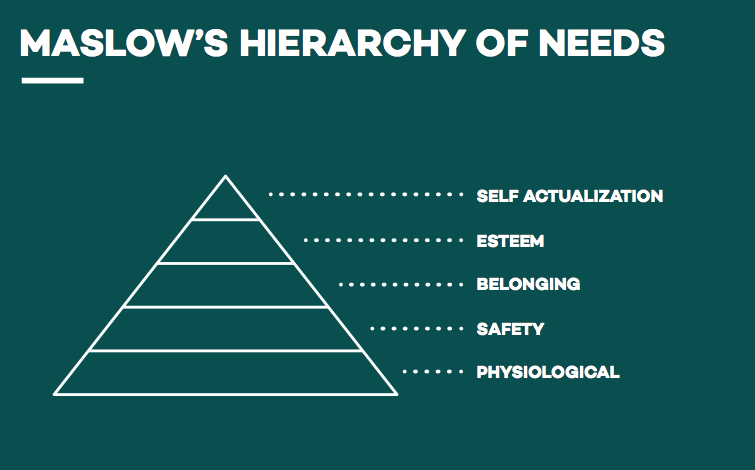 Maslow Developed A Hierarchy Of Needs To Explain Basic Motivations Behind Human Behaviour The Idea Is Simple You Start At The Bottom With The Basic Needs