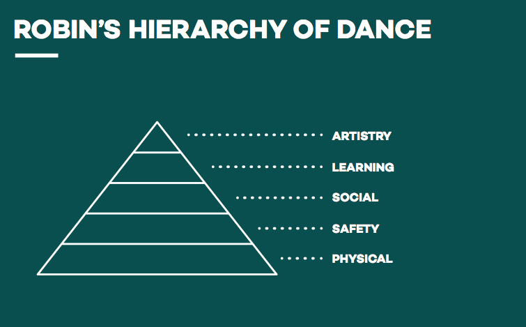 design-for-dance-robin's-hierarchy-of-dance